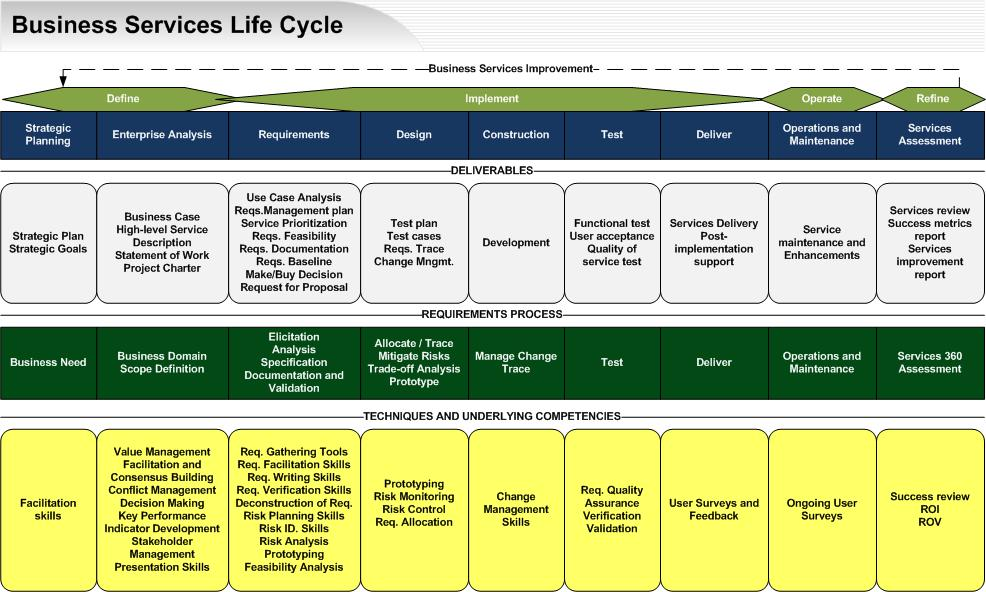 Mapping business analysis techniques to deliverables and a business services life cycle template full accmission Image collections